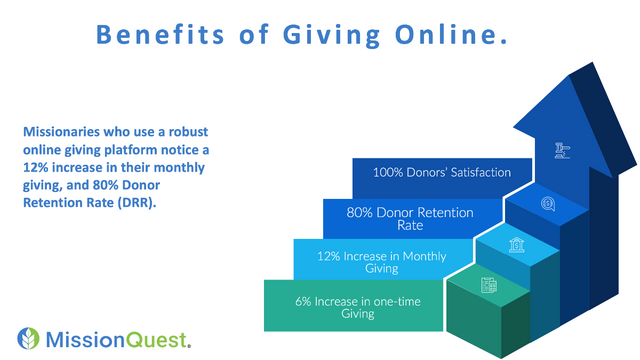 online giving missionary support