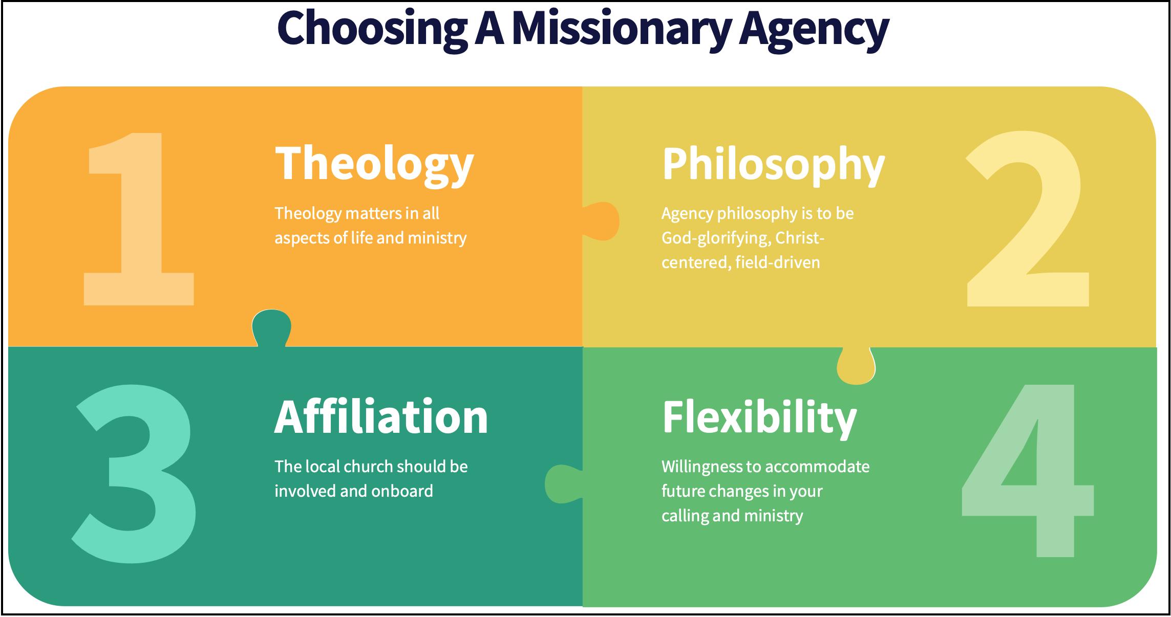 choosing a missionary agency